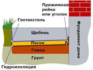 схема отмостки фото